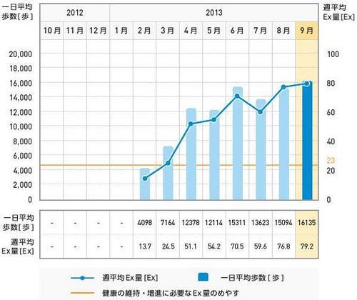 歩数2013_09.JPG